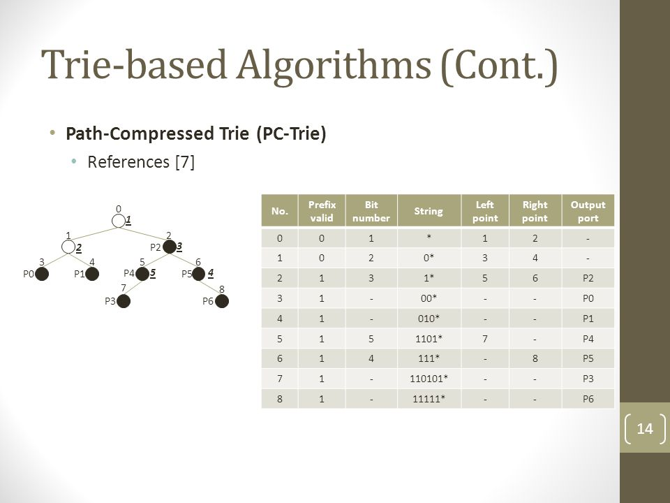 Trie-based Algorithms (Cont.) Path-Compressed Trie (PC-Trie) References [7] 1 0 3 P0 4 P1 7 P3 8 P6 2 P2 6 P5 5 P4 1 2 3 54 No.