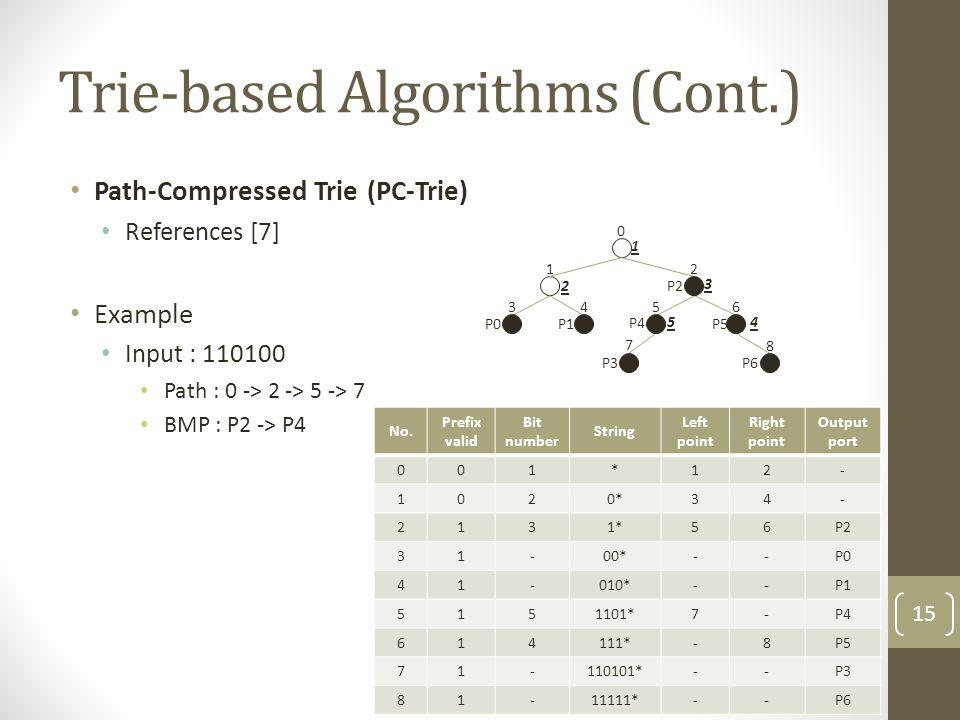Trie-based Algorithms (Cont.) Path-Compressed Trie (PC-Trie) References [7] Example Input : 110100 Path : 0 -> 2 -> 5 -> 7 BMP : P2 -> P4 1 0 3 P0 4 P1 7 P3 8 P6 2 P2 6 P5 5 P4 1 2 3 54 No.
