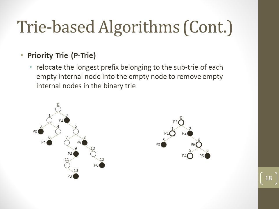 Trie-based Algorithms (Cont.) Priority Trie (P-Trie) relocate the longest prefix belonging to the sub-trie of each empty internal node into the empty node to remove empty internal nodes in the binary trie P1 0 12 345 678 910 1112 13 P0 P2 P5 P4 P3 P6 0 12 34 56 P0 P2 P5 P3 P1 P6 P4 18