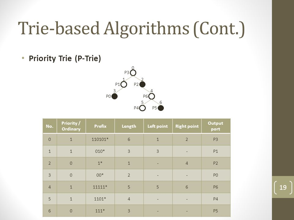 Trie-based Algorithms (Cont.) Priority Trie (P-Trie) 0 12 34 56 P0 P2 P5 P3 P1 P6 P4 No. Priority / Ordinary PrefixLengthLeft pointRight point Output