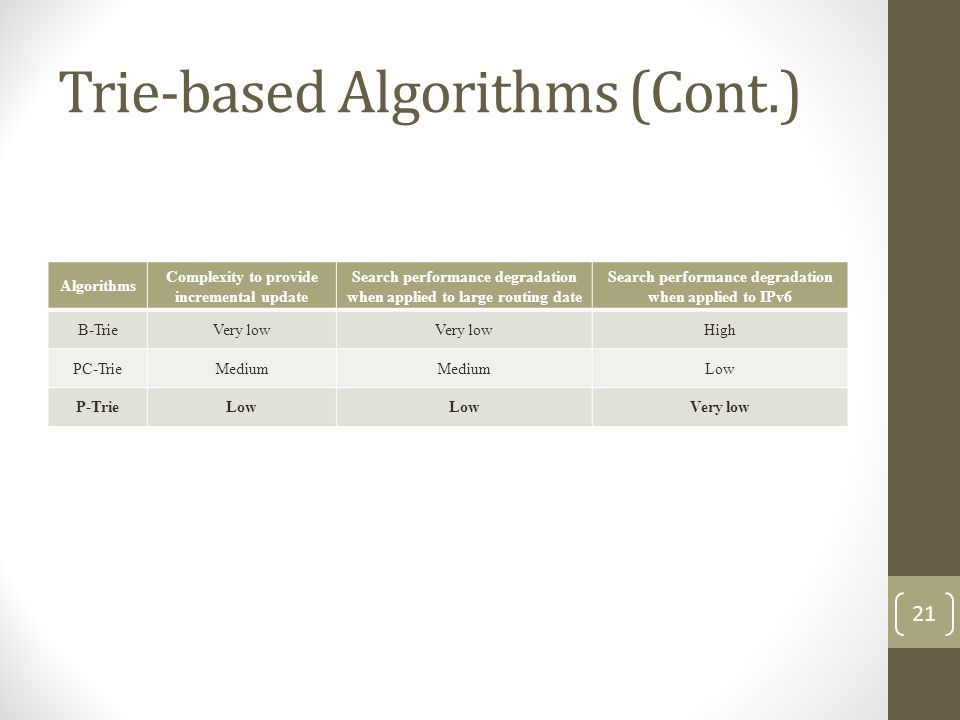 Trie-based Algorithms (Cont.) Algorithms Complexity to provide incremental update Search performance degradation when applied to large routing date Search performance degradation when applied to IPv6 B-TrieVery low High PC-TrieMedium Low P-TrieLow Very low 21