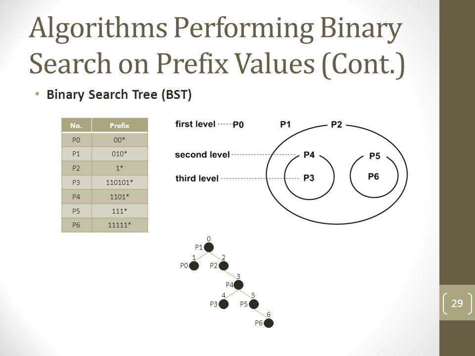 Algorithms Performing Binary Search on Prefix Values (Cont.) Binary Search Tree (BST) 0 12 3 45 6 P2 P5 P1 P0 P4 P3 P6 No.Prefix P000* P1010* P21* P3110101* P41101* P5111* P611111* 29