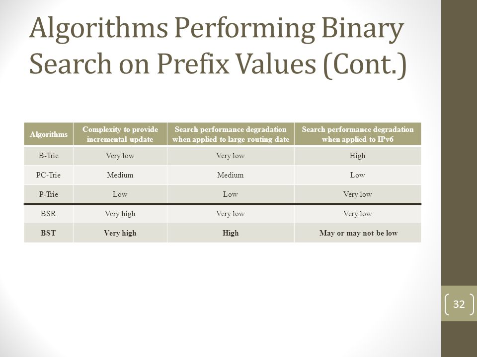 Algorithms Performing Binary Search on Prefix Values (Cont.) Algorithms Complexity to provide incremental update Search performance degradation when applied to large routing date Search performance degradation when applied to IPv6 B-TrieVery low High PC-TrieMedium Low P-TrieLow Very low BSRVery highVery low BSTVery highHigh May or may not be low 32