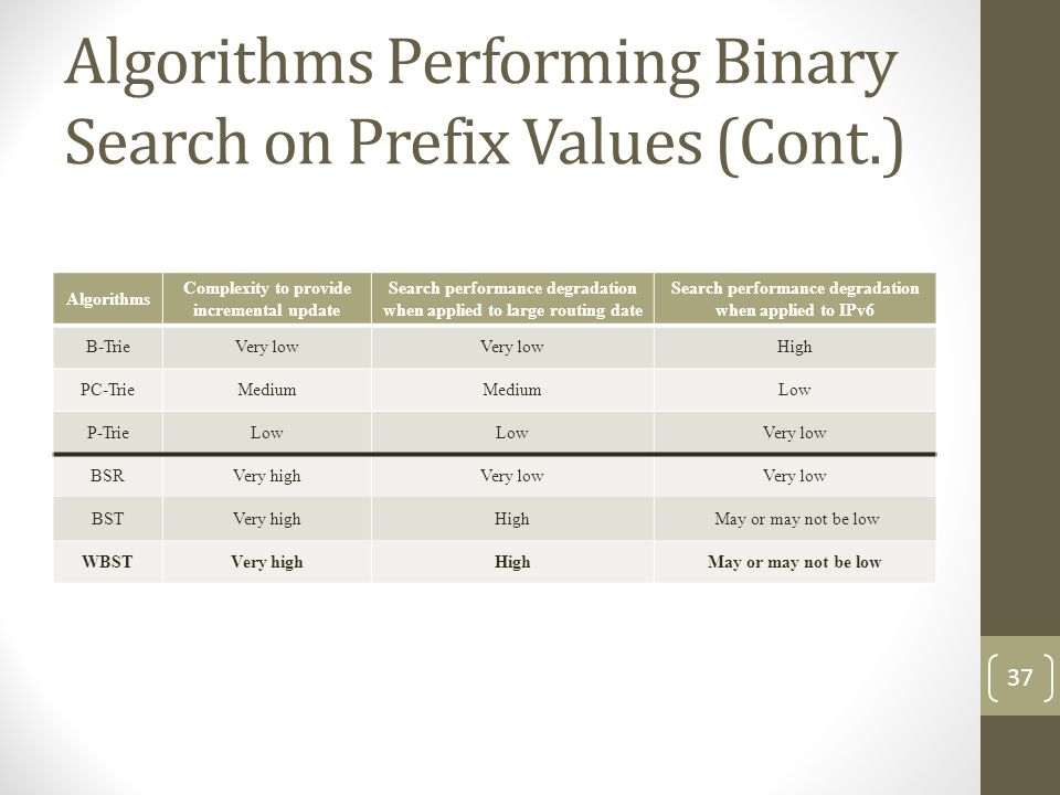 Algorithms Performing Binary Search on Prefix Values (Cont.) Algorithms Complexity to provide incremental update Search performance degradation when applied to large routing date Search performance degradation when applied to IPv6 B-TrieVery low High PC-TrieMedium Low P-TrieLow Very low BSRVery highVery low BSTVery highHigh May or may not be low WBSTVery highHighMay or may not be low 37