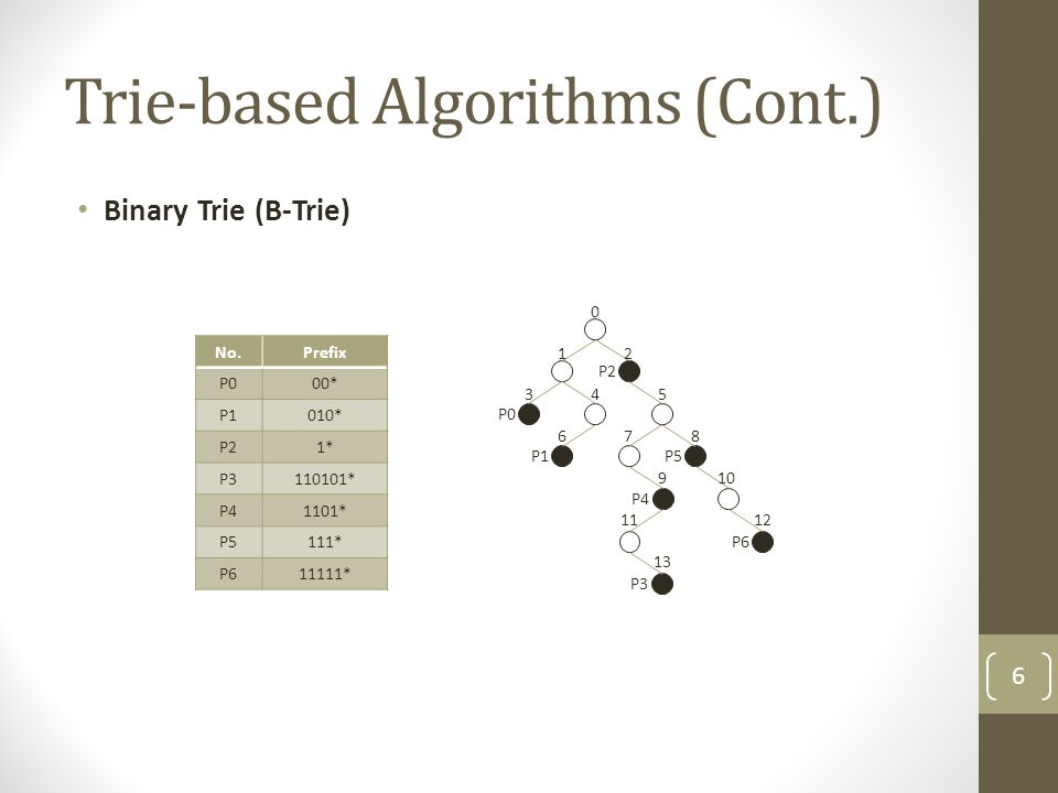 Algorithms Performing Binary Search on Prefix Values (Cont.) Binary Search Tree with Switch Pointer (BST-SP) Example I Input : 110100 Statu #BMPBMLCMELSP 0Wildcard000 1 044 2 044 3P2144 P6 3 15 2 4 60 P5 P3 P1 P2 P4P0 No.PrefixLength Output port Switch pointer Enclosure length 000*1P0-0 1010*3P1-0 21*1P2-0 3110101*6P344 41101*4P421 5111*3P521 611111*5P653 47
