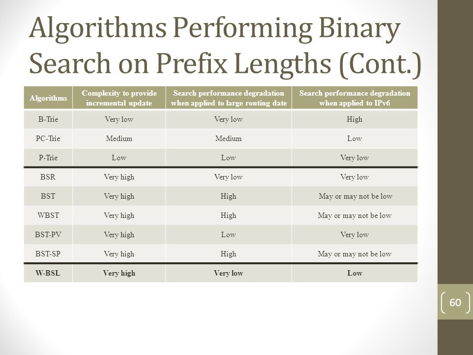 Algorithms Performing Binary Search on Prefix Lengths (Cont.) Algorithms Complexity to provide incremental update Search performance degradation when applied to large routing date Search performance degradation when applied to IPv6 B-TrieVery low High PC-TrieMedium Low P-TrieLow Very low BSRVery highVery low BSTVery highHigh May or may not be low WBSTVery highHighMay or may not be low BST-PVVery highLowVery low BST-SPVery highHighMay or may not be low W-BSLVery highVery lowLow 60