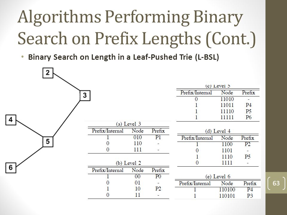 Algorithms Performing Binary Search on Prefix Lengths (Cont.) Binary Search on Length in a Leaf-Pushed Trie (L-BSL) 63
