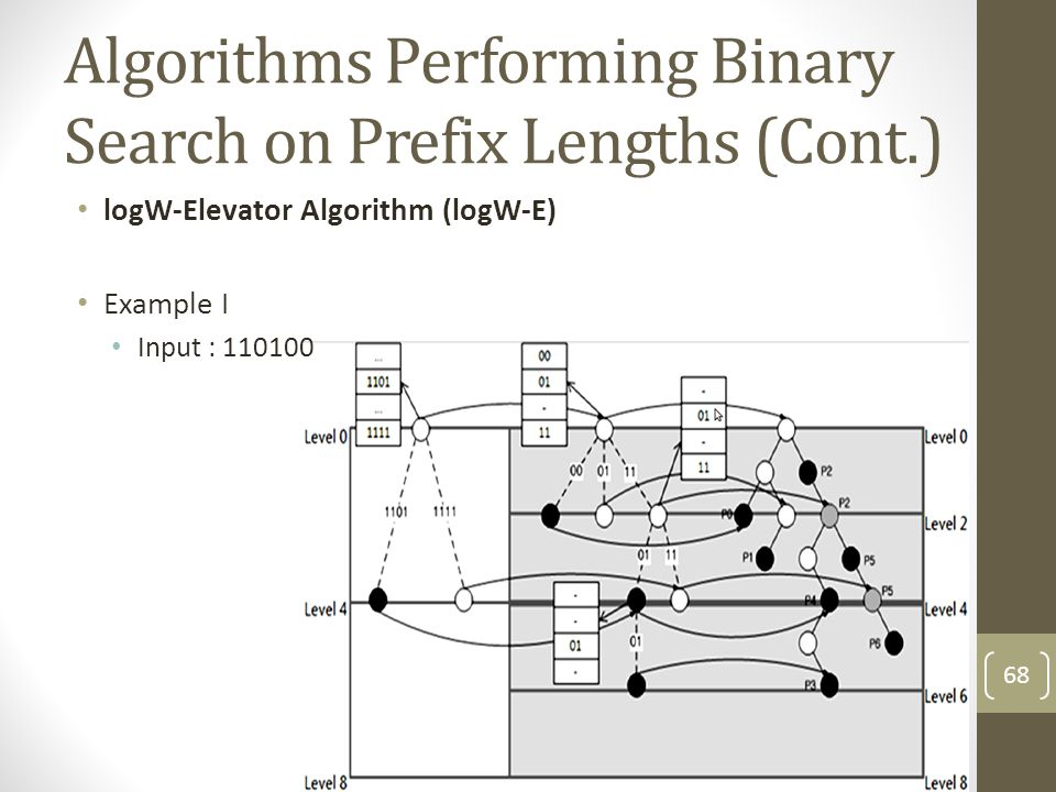 Algorithms Performing Binary Search on Prefix Lengths (Cont.) logW-Elevator Algorithm (logW-E) Example I Input : 110100 68