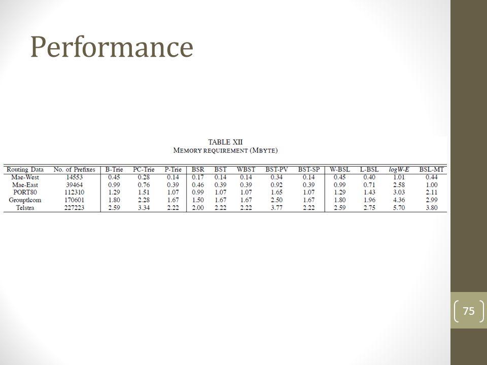 Performance 75