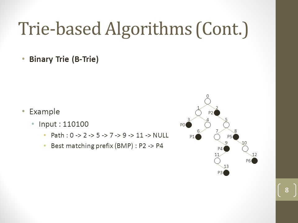 Trie-based Algorithms (Cont.) Binary Trie (B-Trie) Example Input : 110100 Path : 0 -> 2 -> 5 -> 7 -> 9 -> 11 -> NULL Best matching prefix (BMP) : P2 -> P4 P1 0 12 345 678 910 1112 13 P0 P2 P5 P4 P3 P6 8