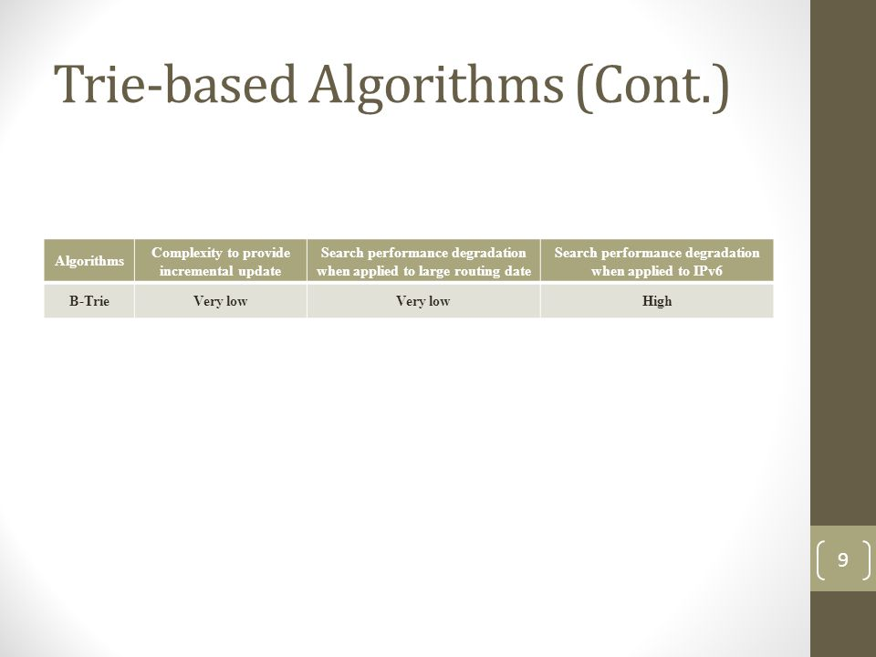 Trie-based Algorithms (Cont.) Algorithms Complexity to provide incremental update Search performance degradation when applied to large routing date Search performance degradation when applied to IPv6 B-TrieVery low High 9