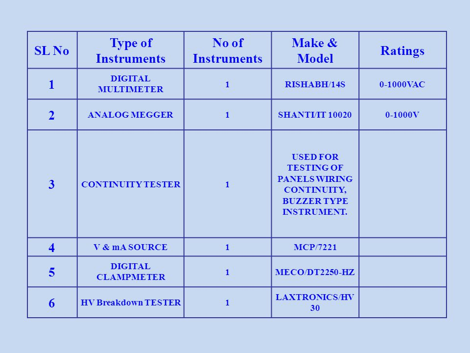 SL No Type of Instruments No of Instruments Make & Model Ratings 1 DIGITAL MULTIMETER 1RISHABH/14S0-1000VAC 2 ANALOG MEGGER1SHANTI/IT 100200-1000V 3 C