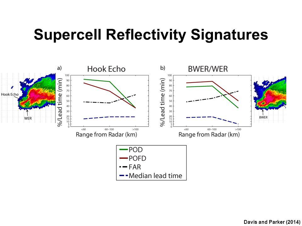 QLCS Reflectivity Signatures Davis and Parker (2014)
