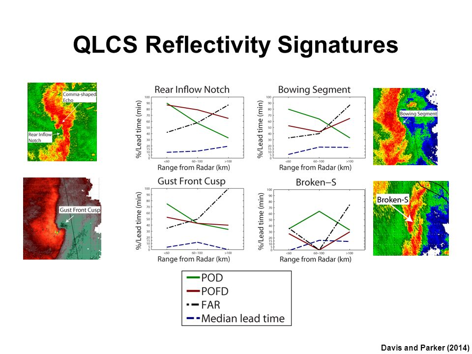 QLCS Reflectivity Signatures Davis and Parker (2014)
