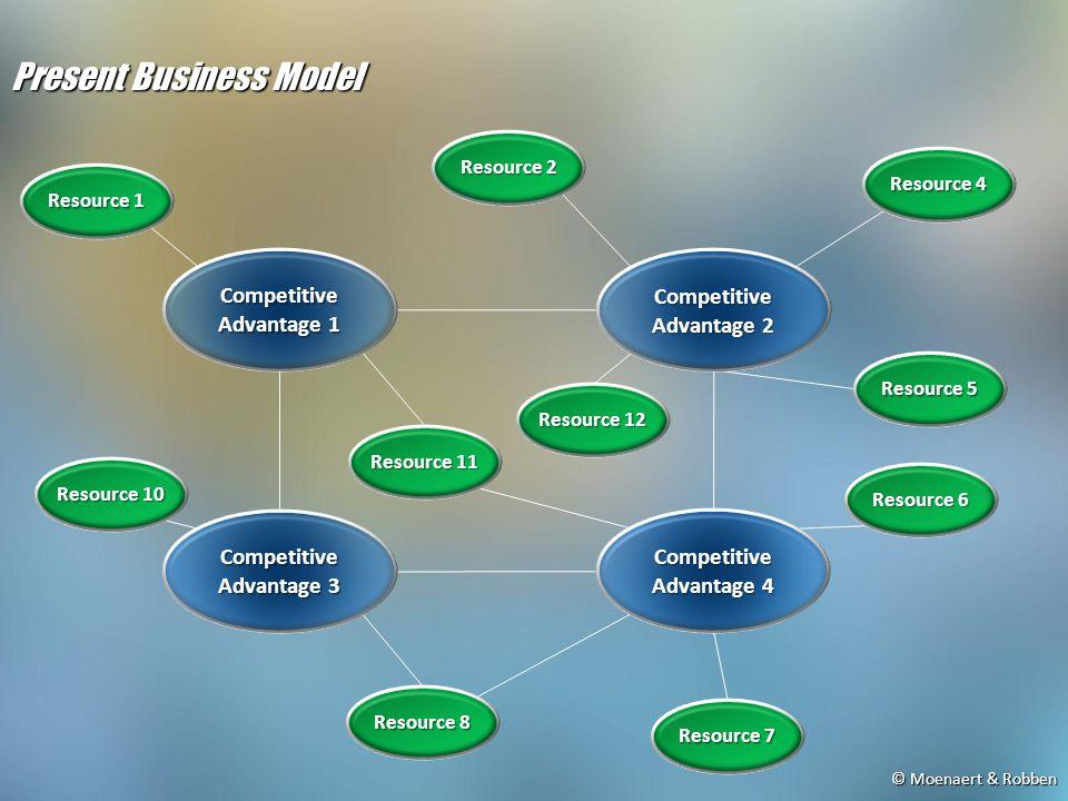 © Moenaert & Robben Present Business Model Competitive Advantage 3 Competitive Advantage 4 Competitive Advantage 1 Competitive Advantage 2 Resource 10 Resource 5 Resource 1 Resource 2 Resource 4 Resource 8 Resource 7 Resource 6 Resource 11 Resource 12
