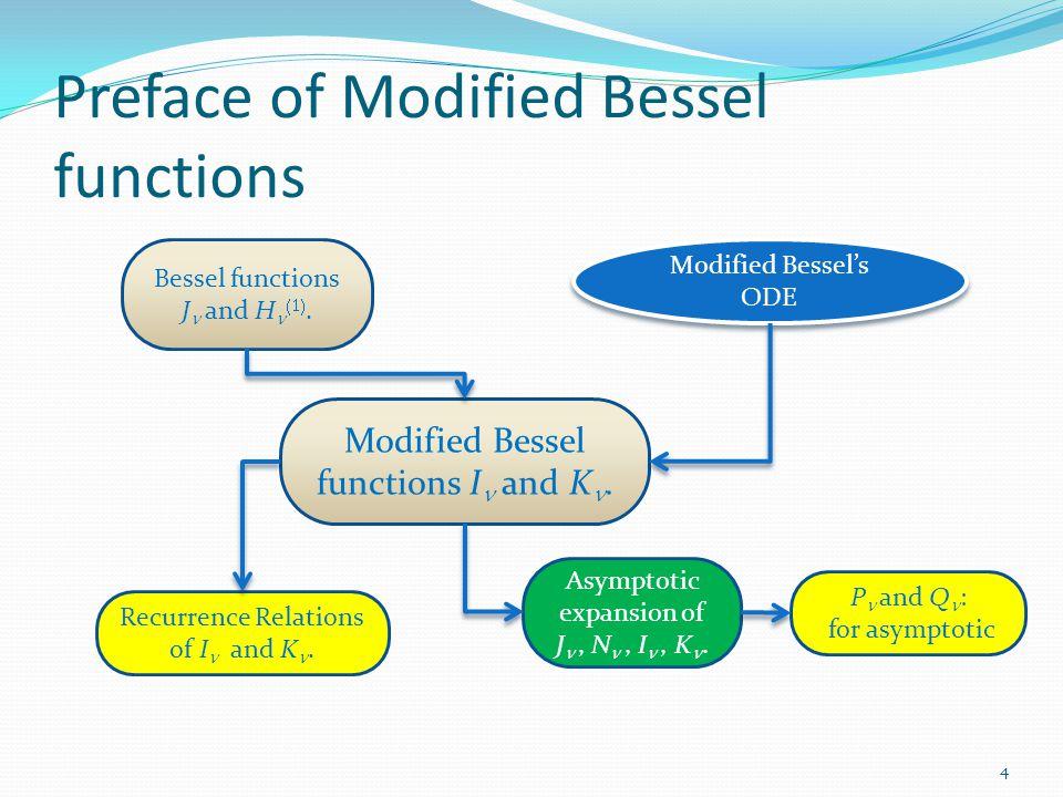 Preface of Spherical Bessel functions 5 Recurrence Relations (N) Spherical Bessel functions j n and n n, h n (1) and h n (2).