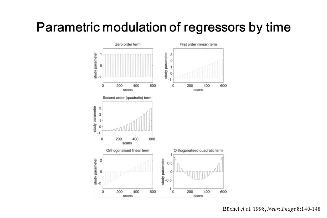 Parametric modulation of regressors by time Büchel et al. 1998, NeuroImage 8:140-148