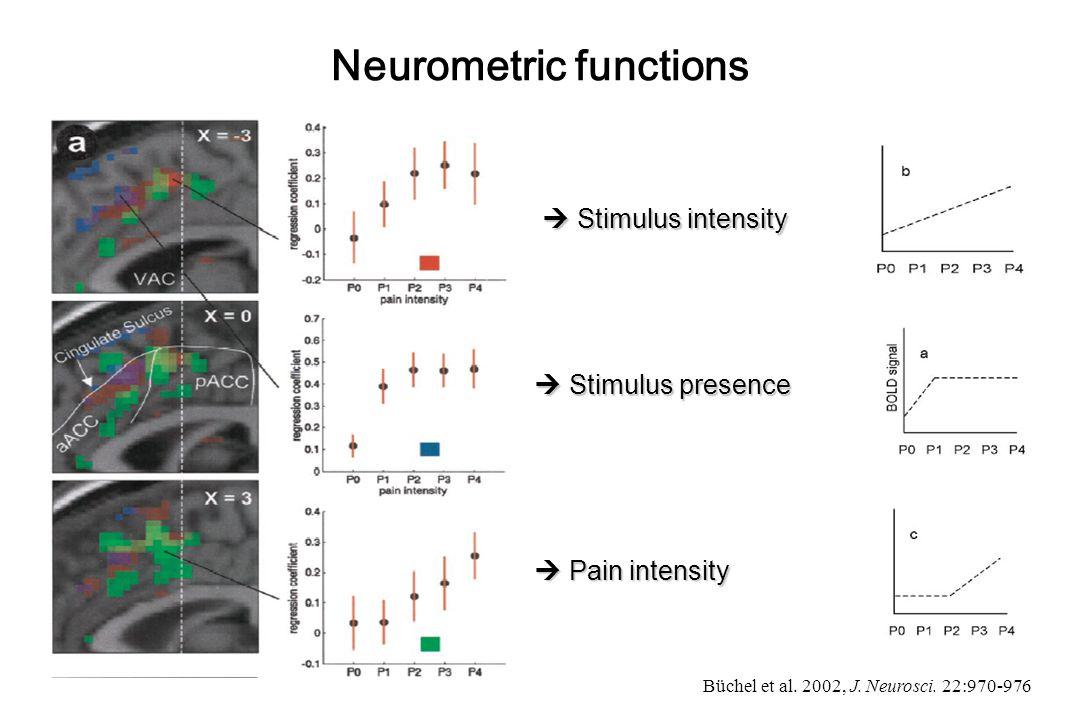 Neurometric functions  Stimulus presence  Pain intensity  Stimulus intensity Büchel et al.