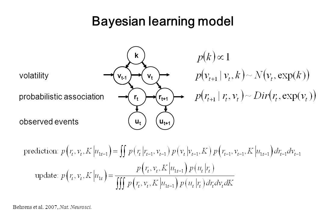Bayesian learning model observed events probabilistic association volatility k v t-1 vtvt rtrt r t+1 utut u t+1 Behrens et al.