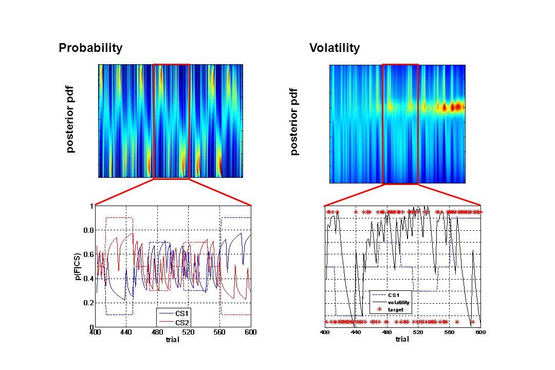 posterior pdf ProbabilityVolatility posterior pdf