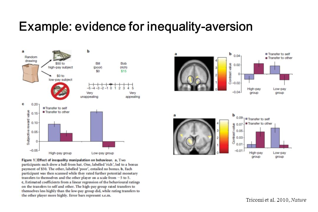 Example: evidence for inequality-aversion Tricomi et al. 2010, Nature