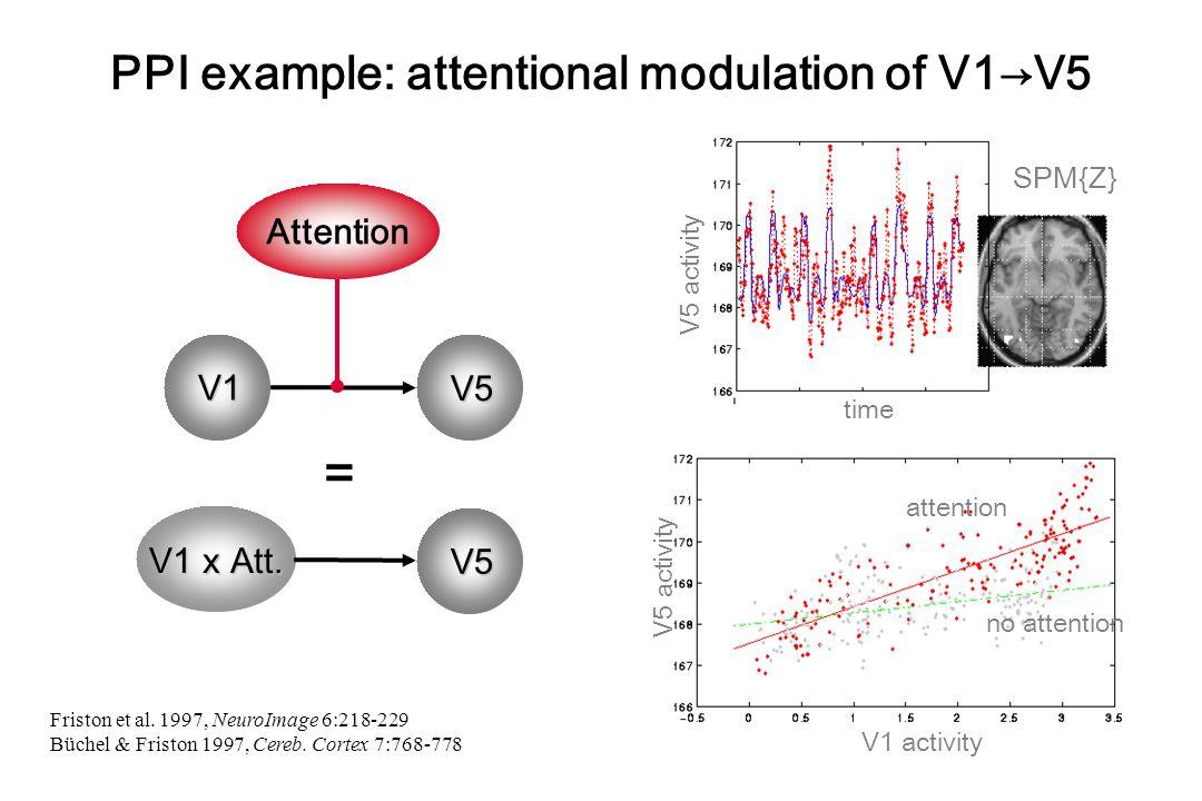 PPI example: attentional modulation of V1→V5 attention no attention V1 activity V5 activity SPM{Z} time V5 activity Friston et al.