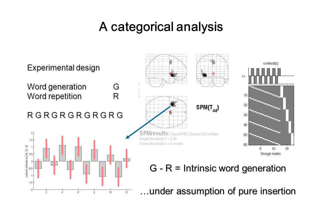 Experimental design Word generationG Word repetitionR R G R G R G R G R G R G G - R = Intrinsic word generation …under assumption of pure insertion A categorical analysis