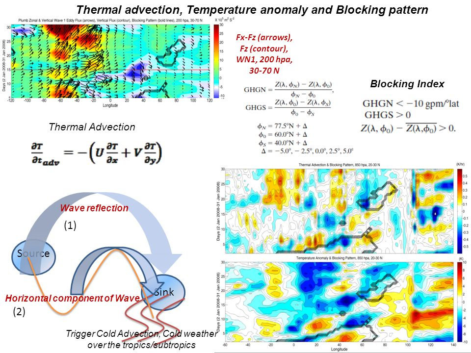 Thermal advection, Temperature anomaly and Blocking pattern Source Sink Wave reflection Trigger Cold Advection, Cold weather over the tropics/subtropi