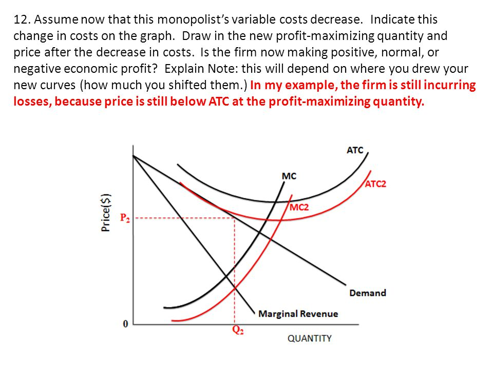 12.Assume now that this monopolist's variable costs decrease.