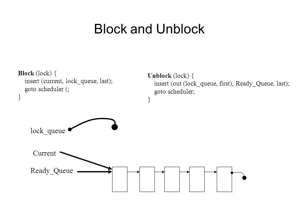 Block and Unblock Block (lock) { insert (current, lock_queue, last); goto scheduler (; } Unblock (lock) { insert (out (lock_queue, first), Ready_Queue, last); goto scheduler; } Ready_Queue lock_queue Current