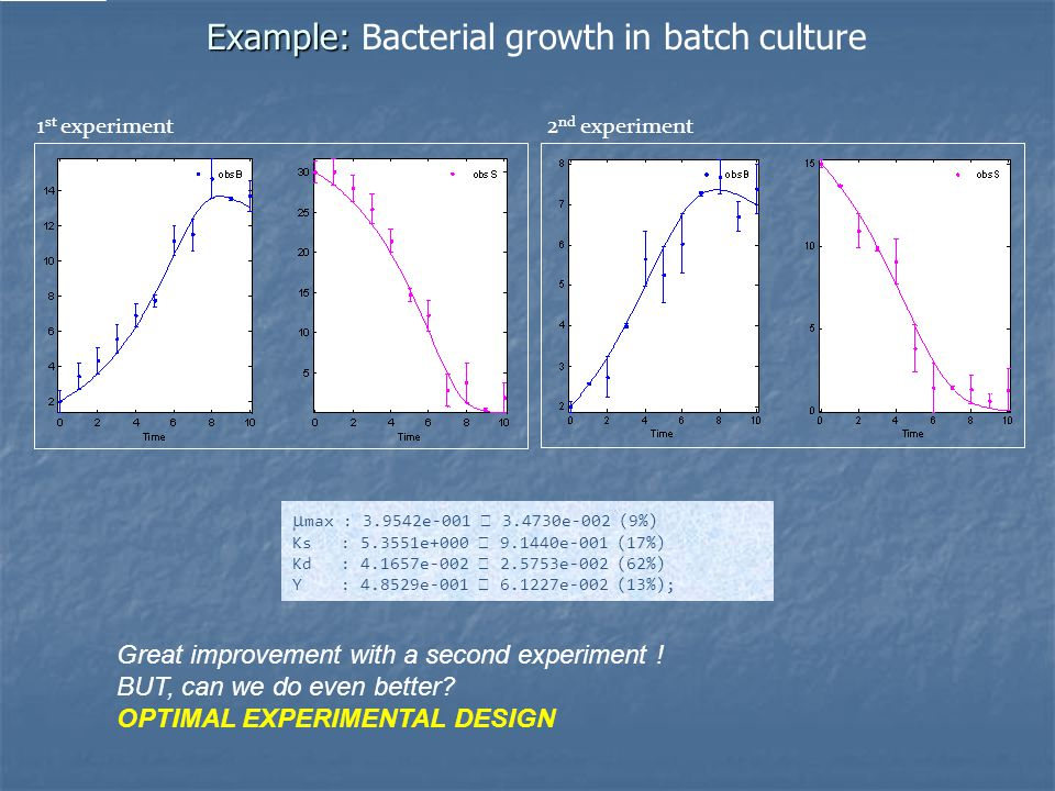 Example: Example: Bacterial growth in batch culture 1 st experiment2 nd experiment  max : 3.9542e-001  3.4730e-002 (9%) Ks : 5.3551e+000  9.1440e-001 (17%) Kd : 4.1657e-002  2.5753e-002 (62%) Y : 4.8529e-001  6.1227e-002 (13%); Great improvement with a second experiment .