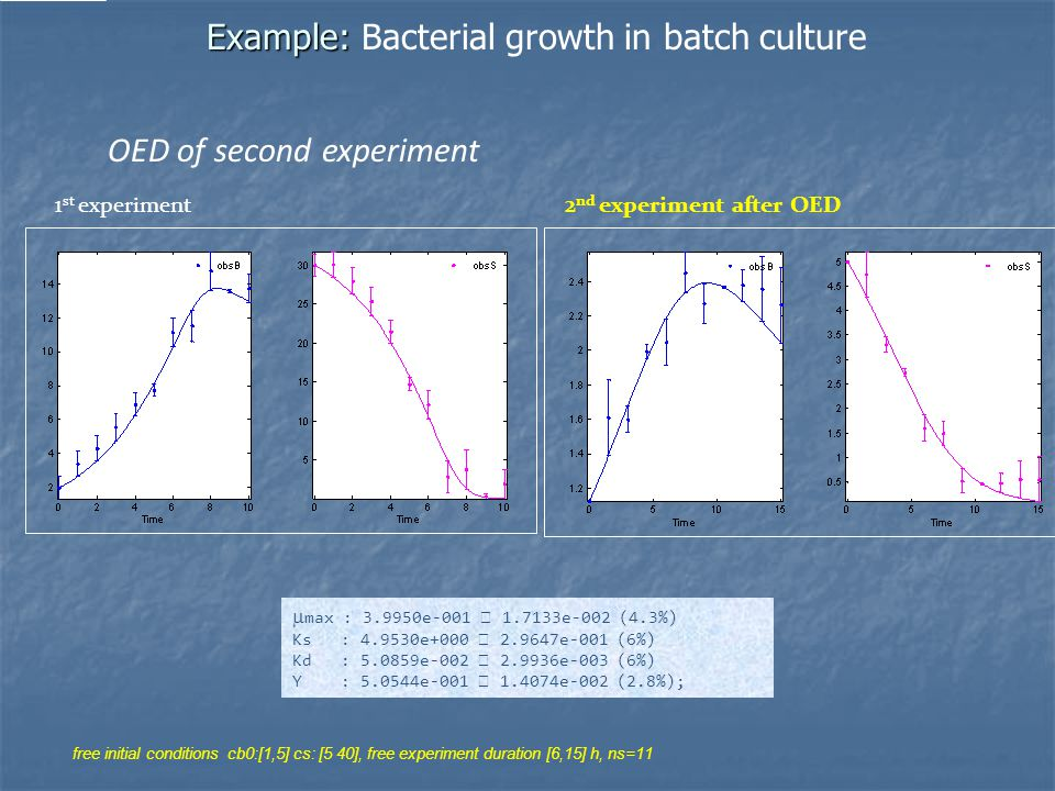 Example: Example: Bacterial growth in batch culture OED of second experiment 1 st experiment2 nd experiment after OED  max : 3.9950e-001  1.7133e-002 (4.3%) Ks : 4.9530e+000  2.9647e-001 (6%) Kd : 5.0859e-002  2.9936e-003 (6%) Y : 5.0544e-001  1.4074e-002 (2.8%); free initial conditions cb0:[1,5] cs: [5 40], free experiment duration [6,15] h, ns=11