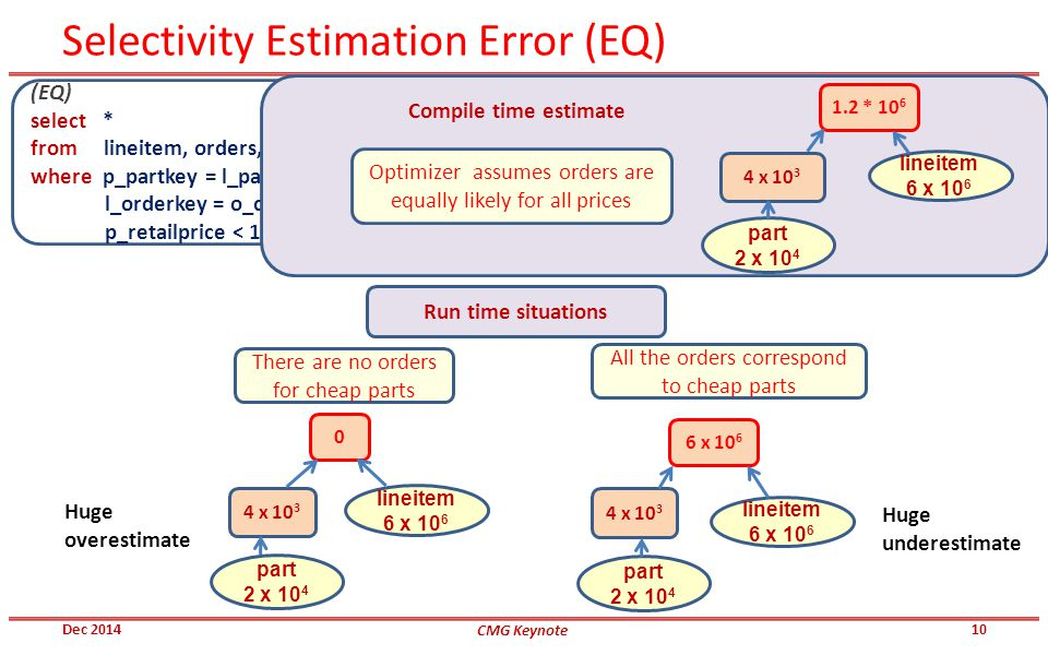 Selectivity Estimation Error (EQ) Dec 2014 (EQ) select * from lineitem, orders, part where p_partkey = l_partkey and l_orderkey = o_orderkey and p_retailprice < 1000 part 2 x 10 4 lineitem 6 x 10 6 4 x 10 3 6 x 10 6 part 2 x 10 4 lineitem 6 x 10 6 4 x 10 3 0 There are no orders for cheap parts All the orders correspond to cheap parts Run time situations part 2 x 10 4 lineitem 6 x 10 6 4 x 10 3 1.2 * 10 6 Optimizer assumes orders are equally likely for all prices Compile time estimate Huge overestimate Huge underestimate 10 CMG Keynote