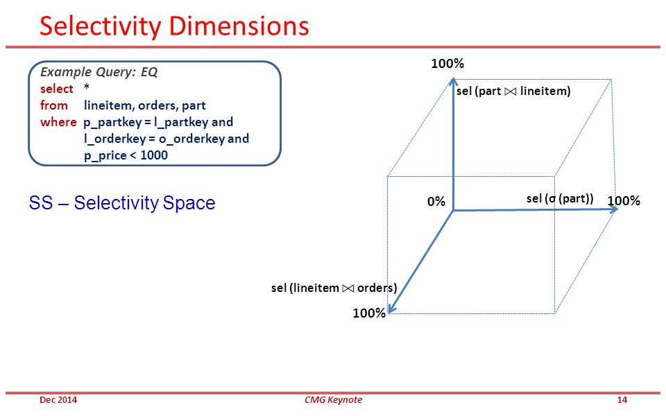 Selectivity Dimensions 100% 0% Example Query: EQ select * from lineitem, orders, part where p_partkey = l_partkey and l_orderkey = o_orderkey and p_price < 1000 sel (σ (part)) sel (part lineitem) sel (lineitem orders) 100% SS – Selectivity Space Dec 2014CMG Keynote14
