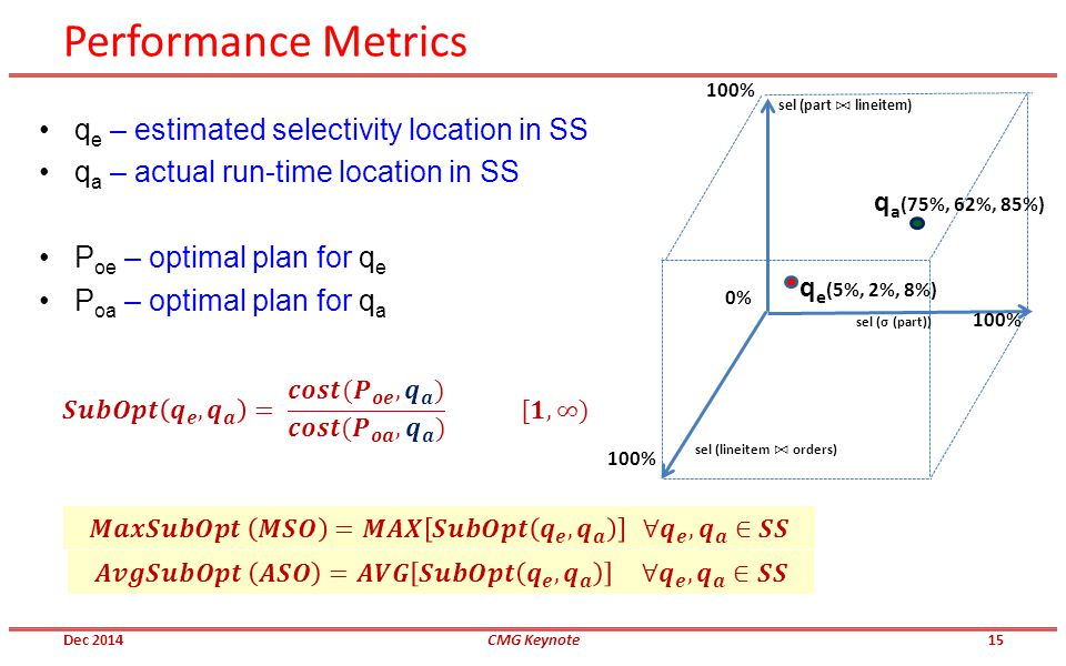 Performance Metrics 100% 0% sel (σ (part)) sel (part lineitem) sel (lineitem orders) 100% q e – estimated selectivity location in SS q a – actual run-time location in SS P oe – optimal plan for q e P oa – optimal plan for q a q e (5%, 2%, 8%) q a (75%, 62%, 85%) Dec 2014CMG Keynote15