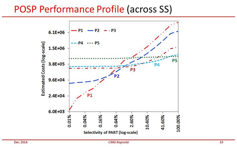 POSP Performance Profile (across SS) P1 P2 P3 P4 P5 Dec 2014CMG Keynote19