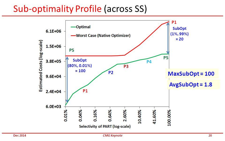Sub-optimality Profile (across SS) SubOpt (1%, 99%) = 20 SubOpt (80%, 0.01%) = 100 MaxSubOpt = 100 AvgSubOpt = 1.8 Dec 2014CMG Keynote P1 P5 P1 P5 P2 P3 P4 20