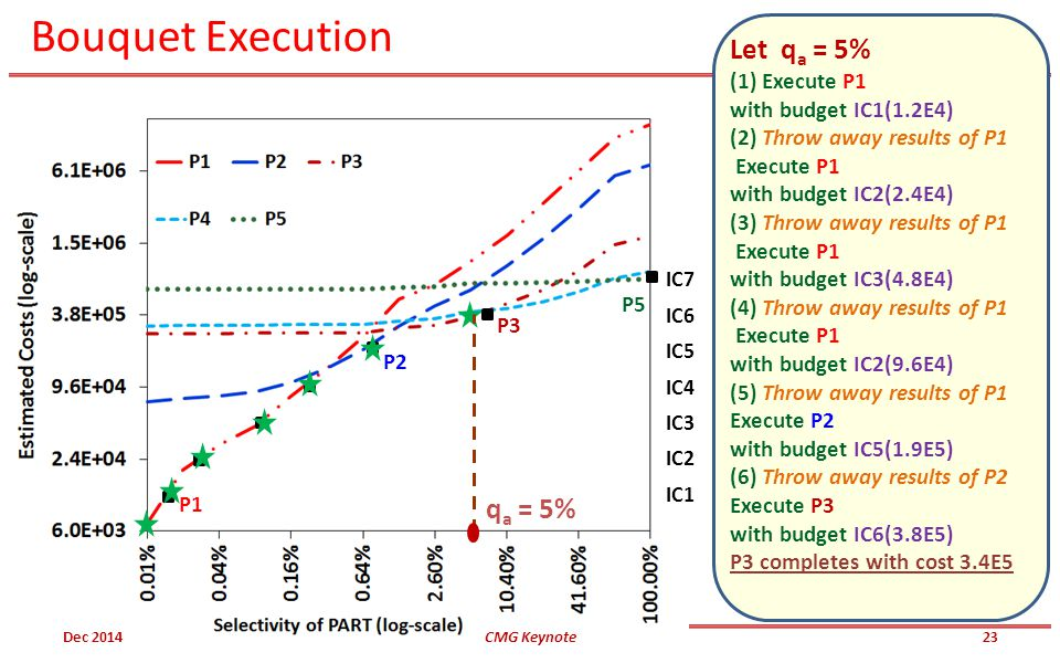 Bouquet Execution P5 P3 P2 P1 IC7 IC6 IC5 IC4 IC3 IC2 IC1 Let q a = 5% (1) Execute P1 with budget IC1(1.2E4) (2) Throw away results of P1 Execute P1 with budget IC2(2.4E4) (3) Throw away results of P1 Execute P1 with budget IC3(4.8E4) (4) Throw away results of P1 Execute P1 with budget IC2(9.6E4) (5) Throw away results of P1 Execute P2 with budget IC5(1.9E5) (6) Throw away results of P2 Execute P3 with budget IC6(3.8E5) P3 completes with cost 3.4E5 q a = 5% Dec 2014CMG Keynote23