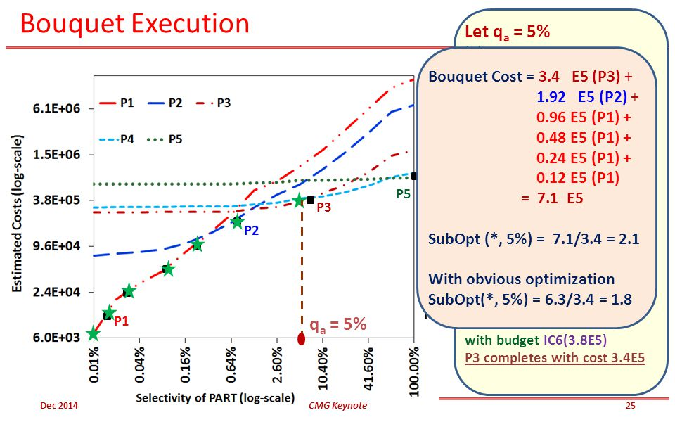 Bouquet Execution P5 P3 P2 P1 IC7 IC6 IC5 IC4 IC3 IC2 IC1 Let q a = 5% (1) Execute P1 with budget IC1(1.2E4) (2) Throw away results of P1 Execute P1 w