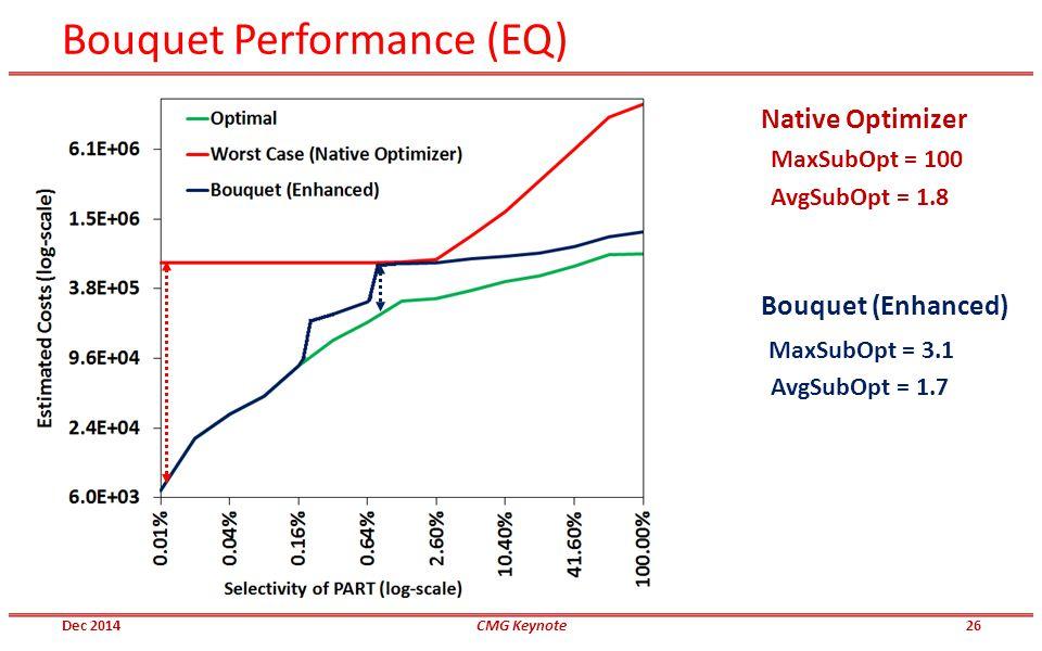 Bouquet Performance (EQ) MaxSubOpt = 3.1 Bouquet (Enhanced) MaxSubOpt = 100 AvgSubOpt = 1.8 Native Optimizer AvgSubOpt = 1.7 Dec 2014CMG Keynote26