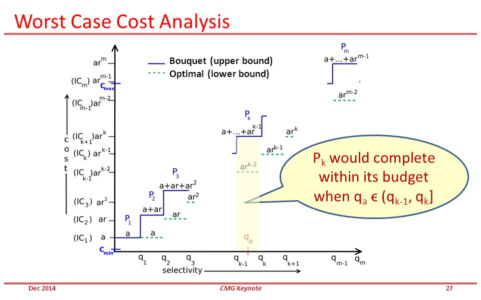 Bouquet (upper bound) Optimal (lower bound) Worst Case Cost Analysis P k would complete within its budget when q a ϵ (q k-1, q k ] Dec 2014CMG Keynote