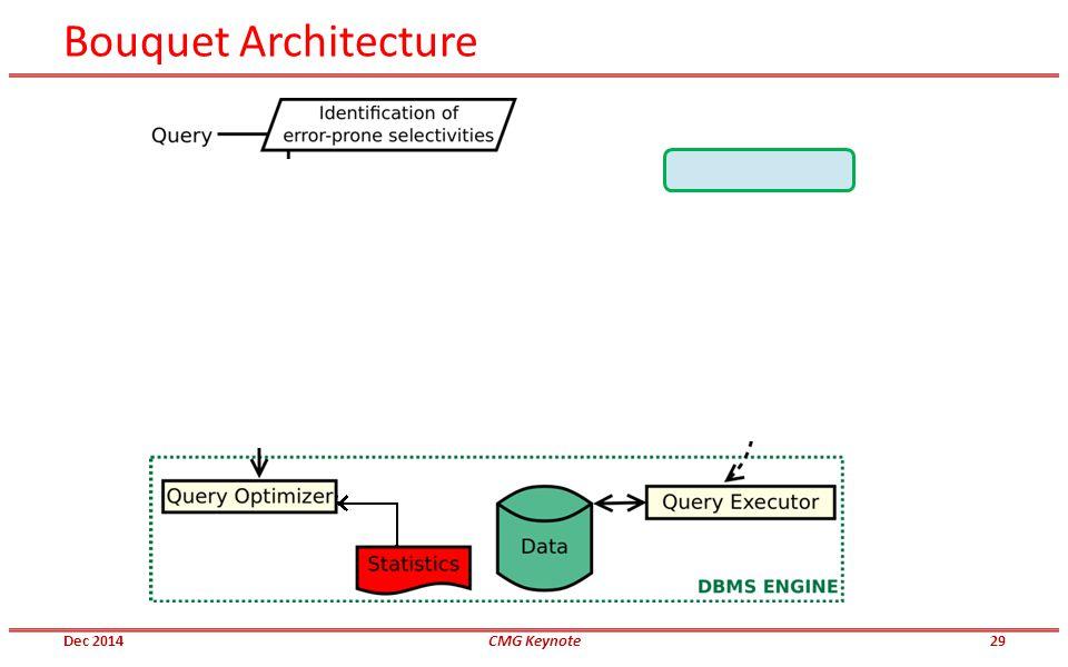 Bouquet Architecture Dec 2014CMG Keynote29