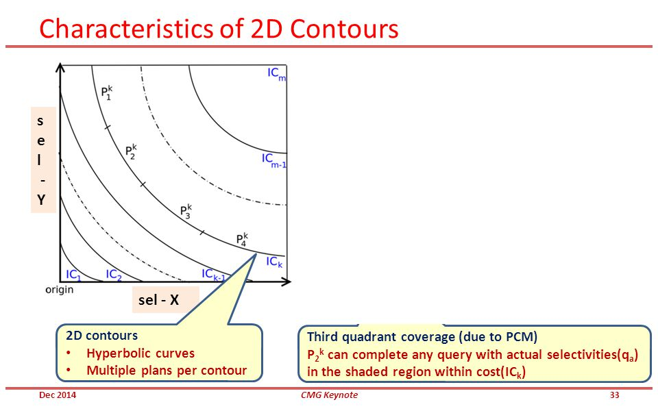 Characteristics of 2D Contours sel - X s e l - Y s e l - Y sel - X Third quadrant coverage (due to PCM) P 2 k can complete any query with actual selec