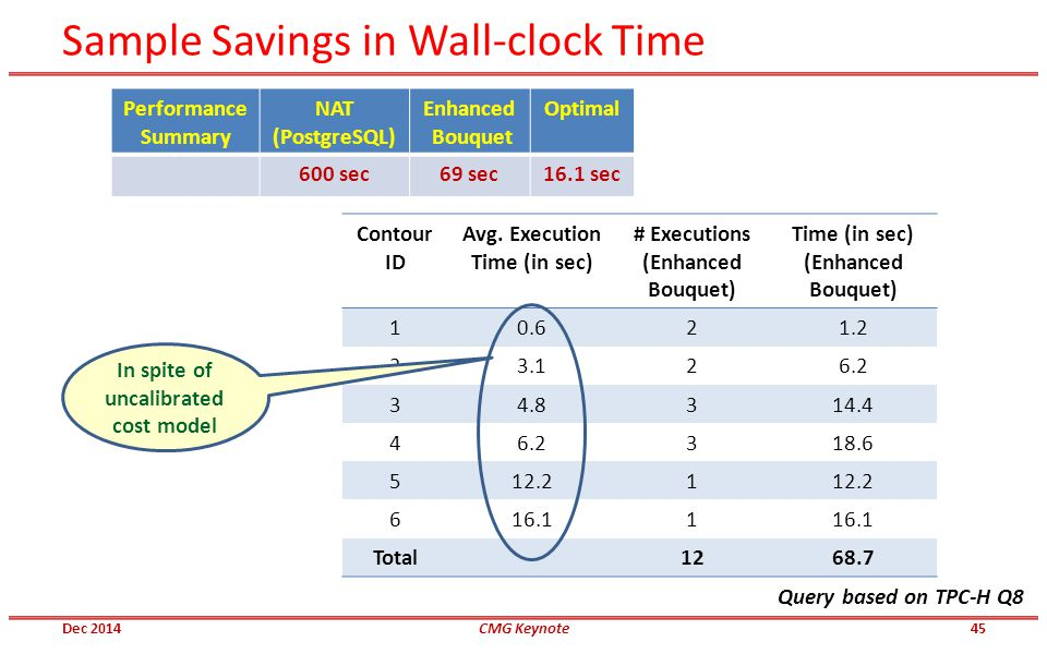 Sample Savings in Wall-clock Time Contour ID Avg. Execution Time (in sec) # Executions (Enhanced Bouquet) Time (in sec) (Enhanced Bouquet) 10.621.2 23