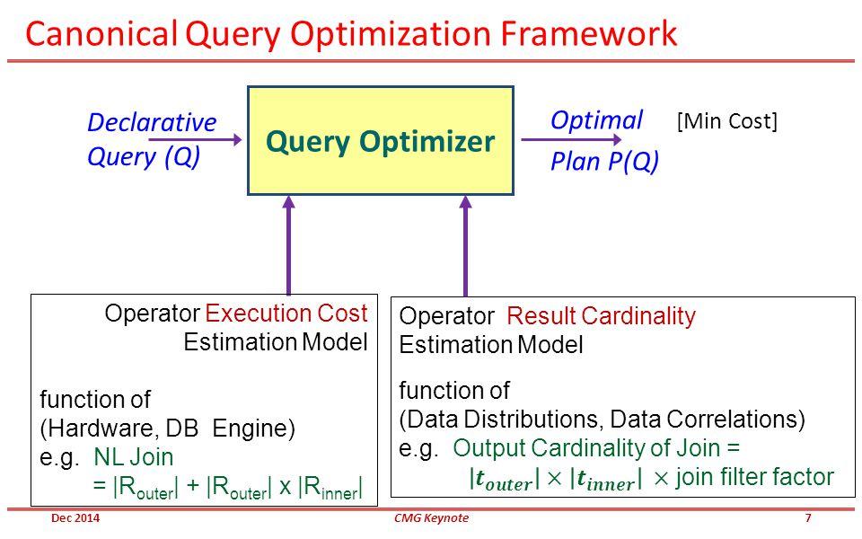 Canonical Query Optimization Framework Declarative Query (Q) Query Optimizer Optimal [Min Cost] Plan P(Q) Operator Execution Cost Estimation Model fun