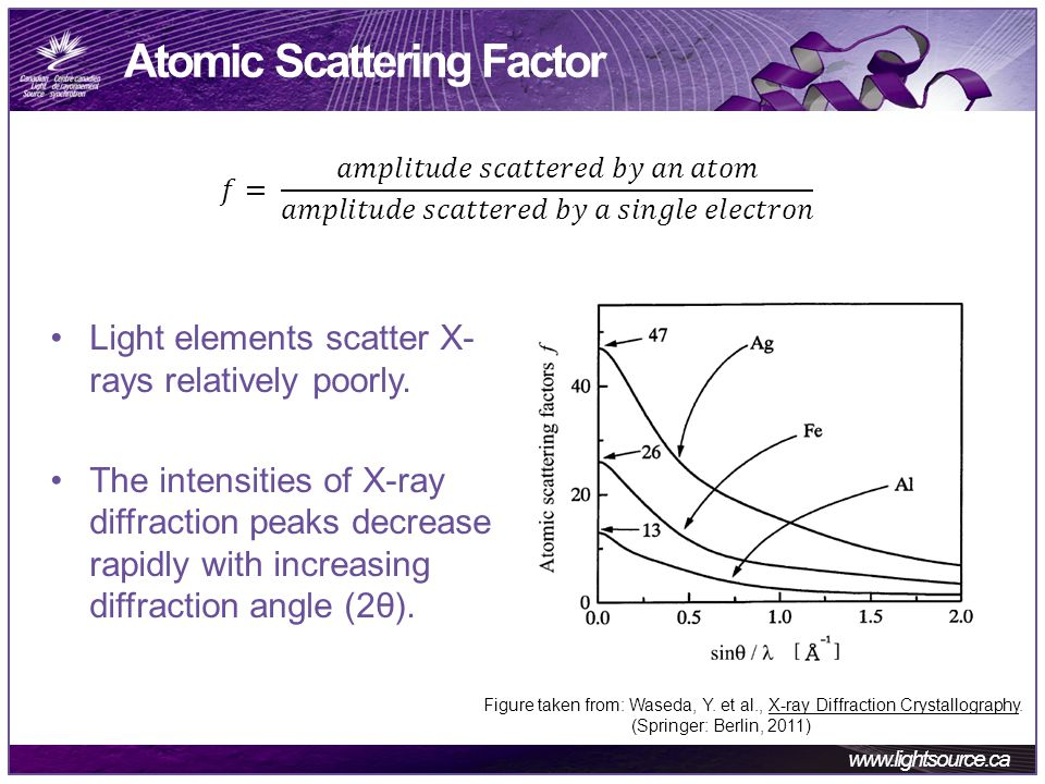 www.lightsource.ca Atomic Scattering Factor Light elements scatter X- rays relatively poorly.