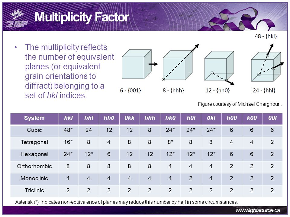 www.lightsource.ca Multiplicity Factor The multiplicity reflects the number of equivalent planes (or equivalent grain orientations to diffract) belonging to a set of hkl indices.