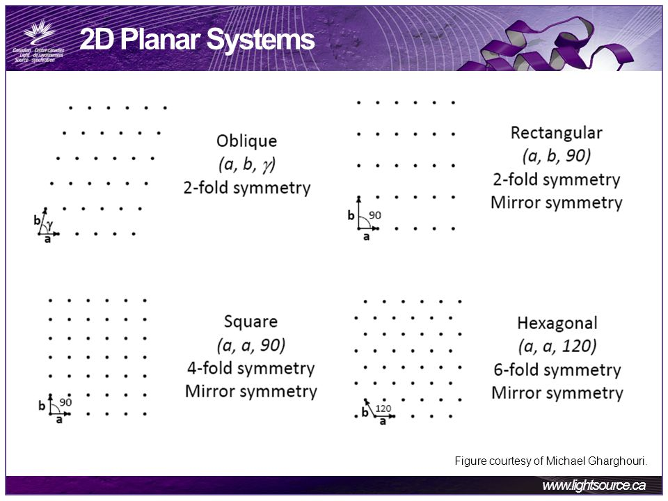 www.lightsource.ca 2D Planar Systems Figure courtesy of Michael Gharghouri.