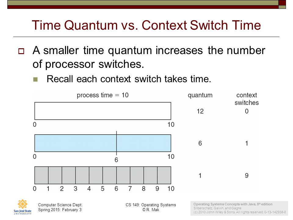 Computer Science Dept. Spring 2015: February 3 CS 149: Operating Systems © R. Mak 25 Time Quantum vs. Context Switch Time  A smaller time quantum inc