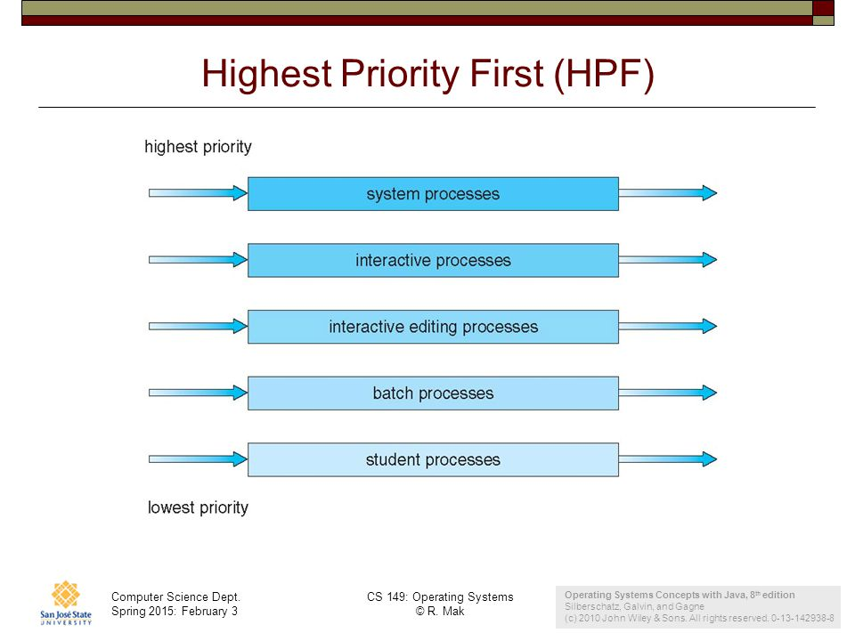 Computer Science Dept. Spring 2015: February 3 CS 149: Operating Systems © R. Mak 28 Highest Priority First (HPF) Operating Systems Concepts with Java